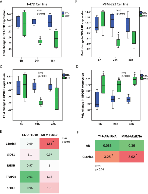 The effects of AR activation and inhibition on the expression of AR-signature genes.