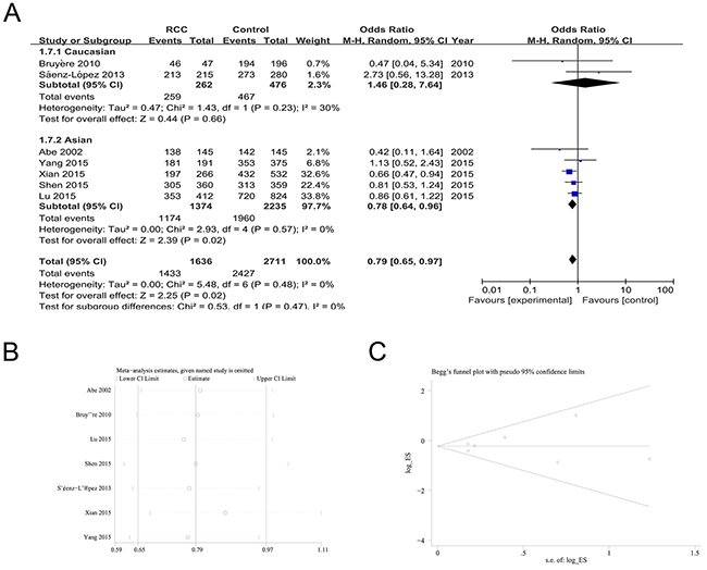 The association of rs3025039 polymorphism with RCC susceptibility in the CC+CT vs. TT model.