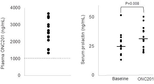 Correlative assays in peripheral blood.