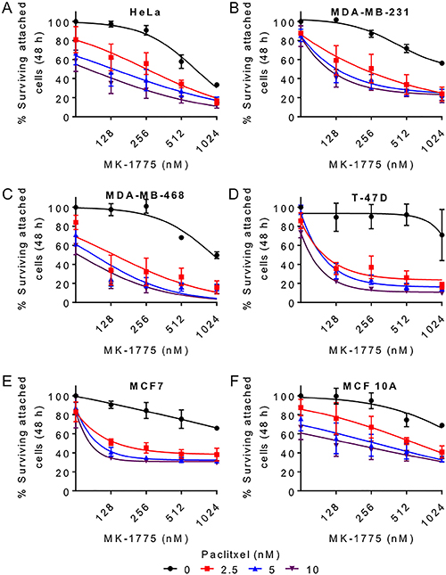 Paclitaxel enhances MK-1775 mediated cell killing in breast cancer cells.