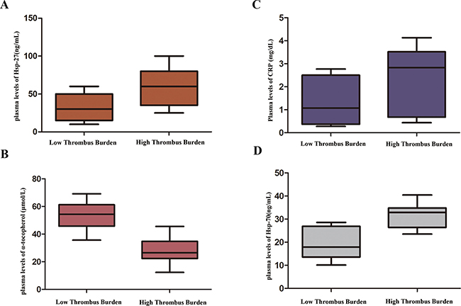 Comparison of plasma heat shock protein 27 (Hsp-27) levels between low and high thrombus burden groups (P < 0.01).