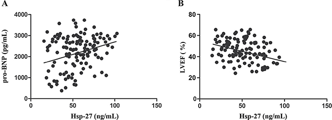 Patterns of circulating plasma Hsp-27 levels in STEMI patients.