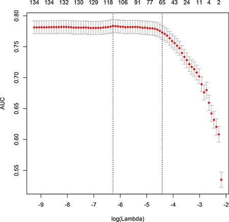 Different area under curve (AUC) values across the range of lambda.