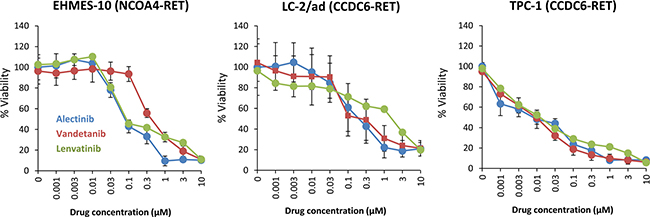 Alectinib reduces the viability of tumor cells with NCOA4-RET in vitro.