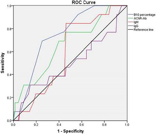 ROC curve of B10 percentage, AChR-Ab, IgM, IgG.