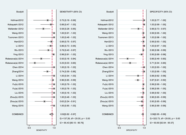 Meta-analysis of sensitivity and specificity of PCR.