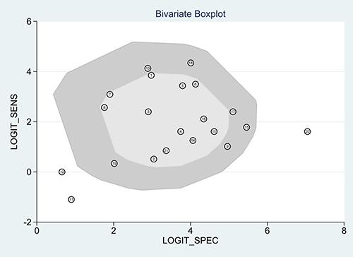 Bivariate boxplot of the studies included.
