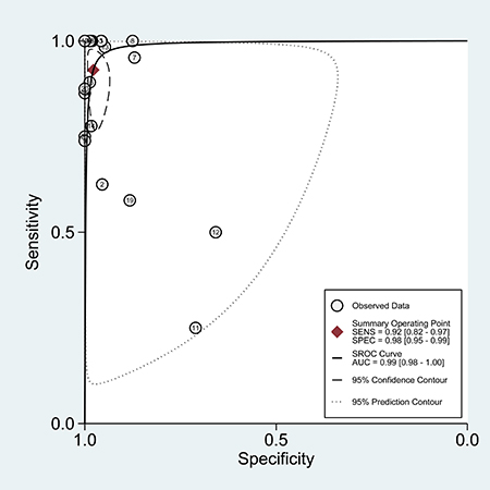 The SROC curve of the PCR assay for detecting the ALK rearrangement.