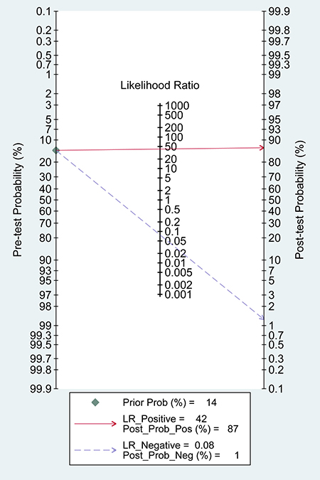 Fagan diagram assessing the overall diagnostic value of PCR for detecting ALK rearrangement.