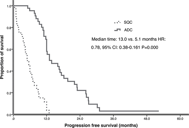 Progression free survival (PFS) of ADC and SQC in multicenter study.