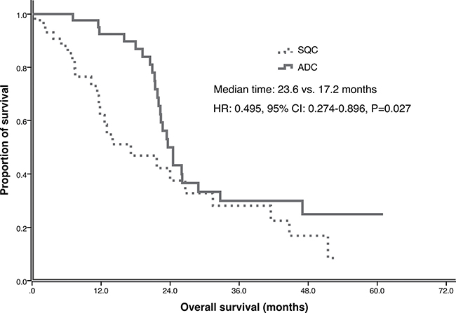 Overall survival (OS) of ADC and SQC in multicenter study.