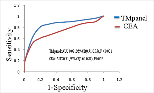 ROC curve for the diagnostic value of TMs panel and CEA in pulmonary embolism.