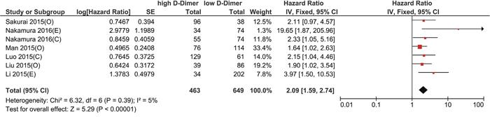 Forest plot of hazard ratio for the association of high plasma D-dimer level and OS; C: cervical cancer, O: ovarian cancer, E: endometrial cancer.