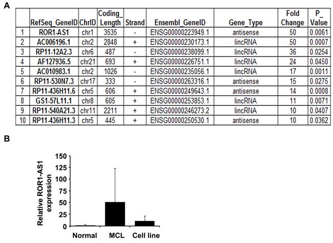 LncRNA profile in MCL.