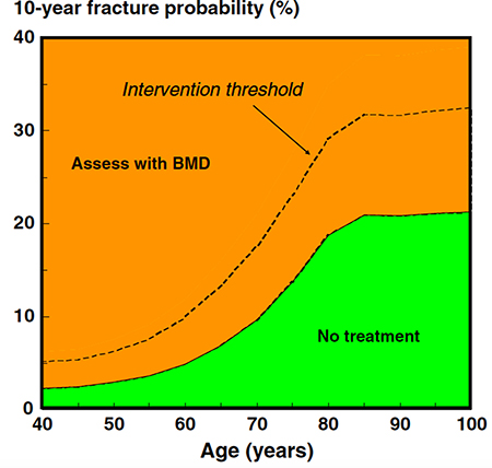 Assessment of fracture risk in countries with high access to DXA: FRAX-based assessment threshold (solid line) and FRAX-based intervention thresholds (dotted line) (reproduced from ref. 100).