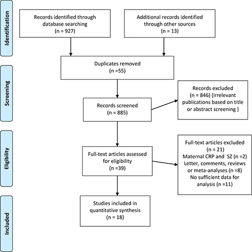 Preferred reporting items for systematic reviews and meta-analyses flow diagram depicting overview of study-selection process for studies reporting on C-reactive protein and risk of schizophrenia.