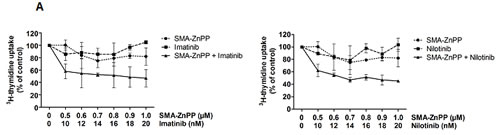 Figure4: Hsp32-targeting drugs synergize with bendamustine and with BCR/ABL1-targeting drugs in producing growth inhibition and apoptosis in ALL cells.