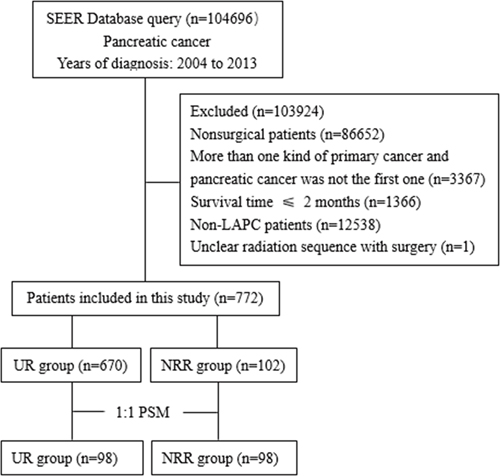 Flow chart of patient selection.