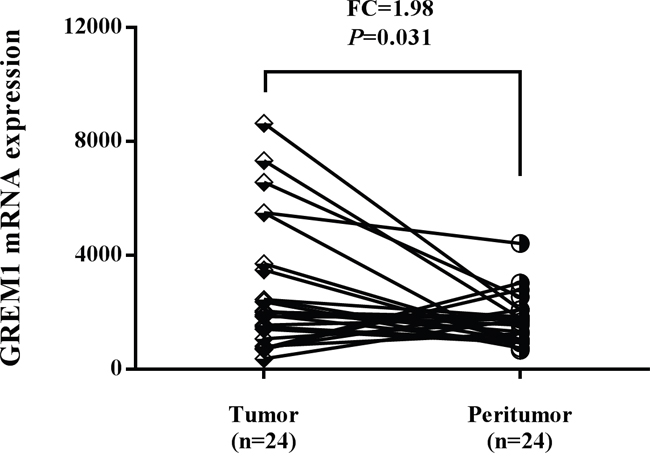 The expression level of GREM1 was increased in colon tumor tissues compared with adjacent normal tissues using TCGA dataset.
