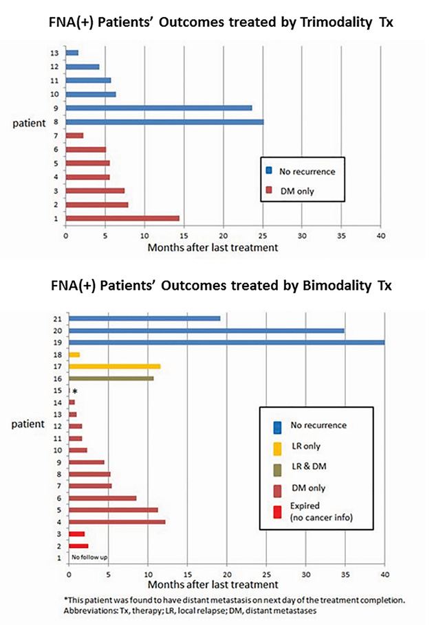 Recurrence patterns for patients treated by trimodality treatment and treated by bimodality treatment.