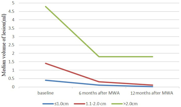 Mean volume of ≤ 1.0cm, 1.1-2.0cm and > 2.0cm nodules at baseline (time of MWA) and at follow-up after treatment.