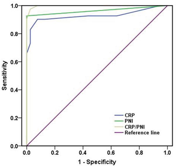 Comparison of the AUC for ROC curves.