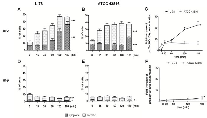 High levels of proTα(100-109) correlated with higher percentages of apoptotic human monocytes