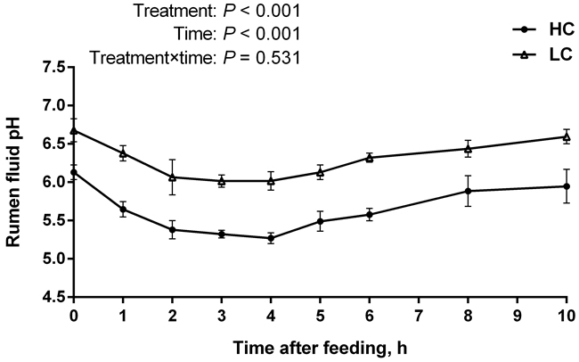 pH value of rumen fluid of high-concentration (HC) and low-concentrate (LC) diet.