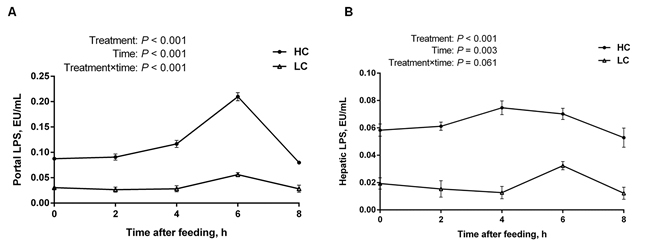 The concentration of LPS in portal and hepatic veins at different time points post feeding in the liver of dairy cows from high-concentrate (HC) and low-concentrate (LC) diet.