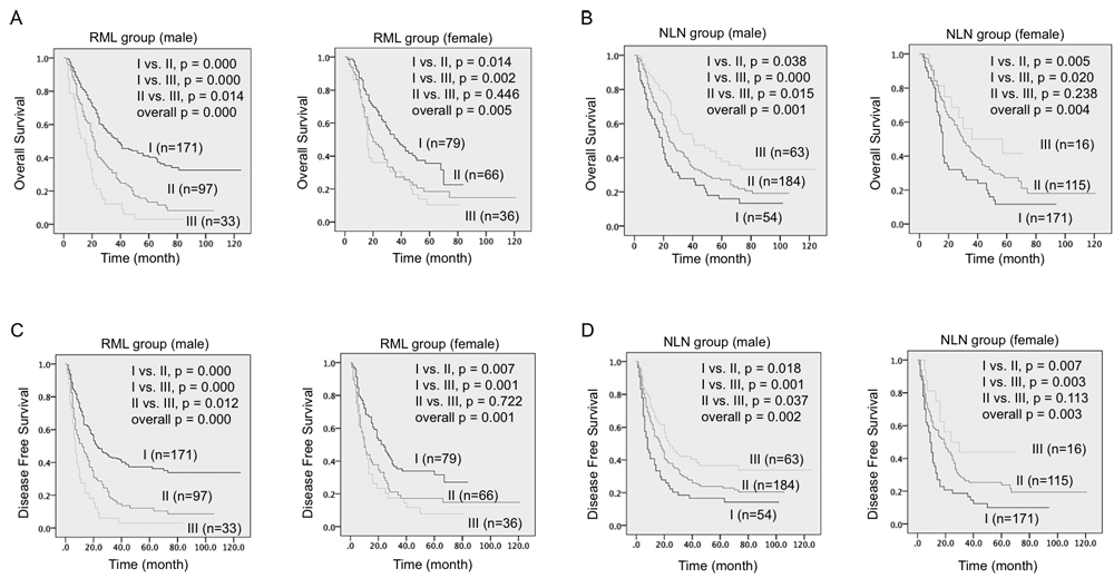 Survival differences among three RML and NLN groups were significant in male patients.