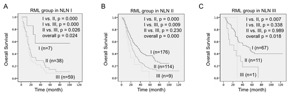 Combination of RML and NLN predicted overall survival in NSCLC patients.