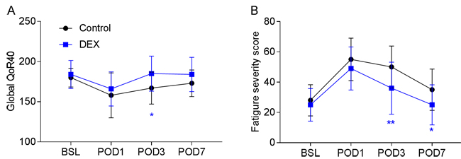 Postoperative recovery in the two groups.