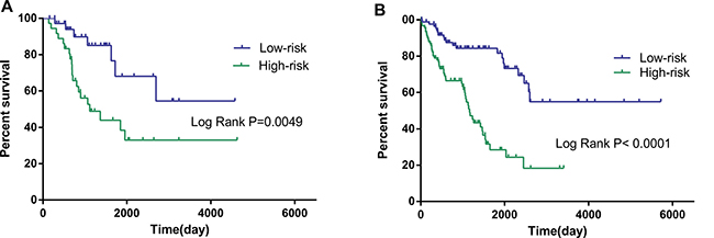 Kaplan–Meier curves for prognostic value of risk-score signature for the patients divided by treatment modalities.