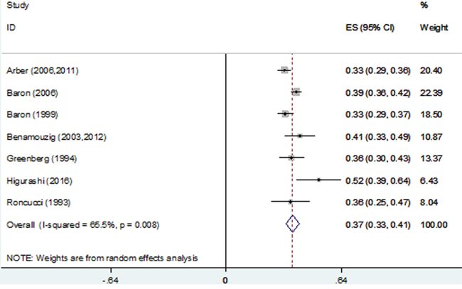 Forest plot of 1-year recurrence rates using a random-effects model.