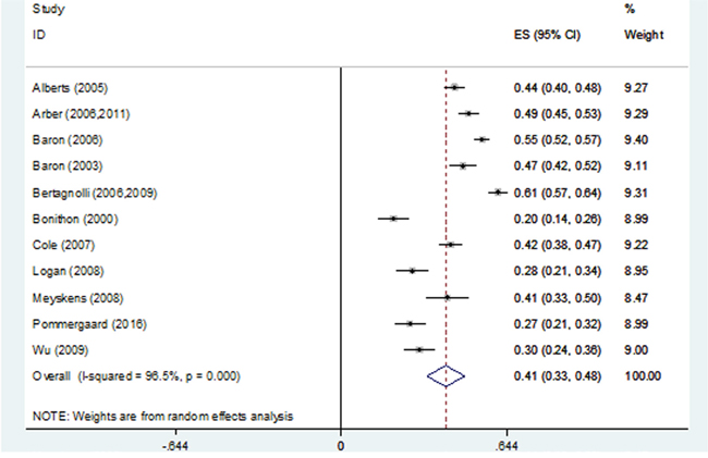 Forest plot of 3-year recurrence rates using a random-effects model.