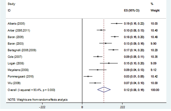 Forest plot of 3-year advanced adenoma recurrence rates using a random-effects model.