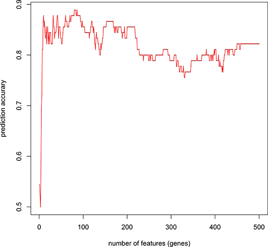 IFS curve to determine the number of features used in prediction.