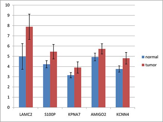 Expression differences of LAMC2, S100P, KPNA7, AMIGO2 and KCNN4 between tumors and non-tumors.