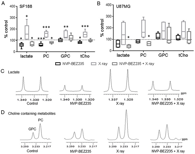 1H-NMR metabolic changes after combination treatment with NVP-BEZ235 and X rays.