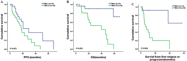 PFS, OS and survival in newly diagnosed MM patients with t(4;14) according to the MB4 breakpoints.