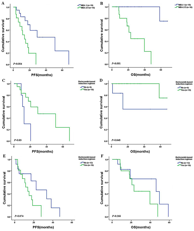 PFS and OS in newly diagnosed MM patients with t(4;14) after receiving bortezomib-based or other chemotherapies.