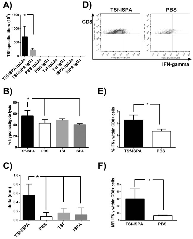 Immunological parameters of the immune response elicited by TSf-ISPA immunization.