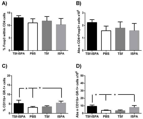 Changes in Foxp3+ CD4+ T cell populations and CD11b+ GR-1+ cells in the spleen of Balb/c mice, seven days after the last immunization.