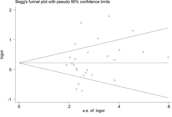 Begg's funnel plot for the IL-10 -1082A/G polymorphism and overall cancer risk by a dominant model.