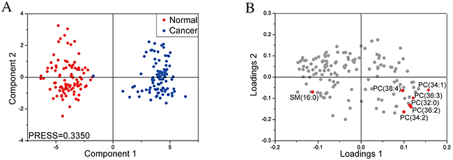Partial least squares-discriminant analysis of lipid profiles in cancer and non-cancer areas of MF tissues.
