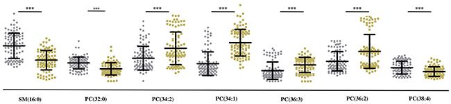 Quantitative analysis of 7 lipids in MF tissue samples.