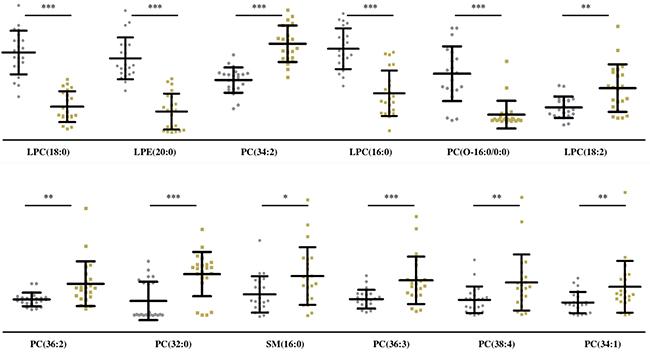 Quantitative analysis of 12 lipids in sera of MF and control subjects.