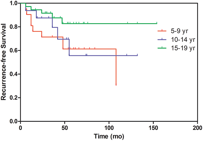 Comparison of the recurrence-free survival times among the age groups.
