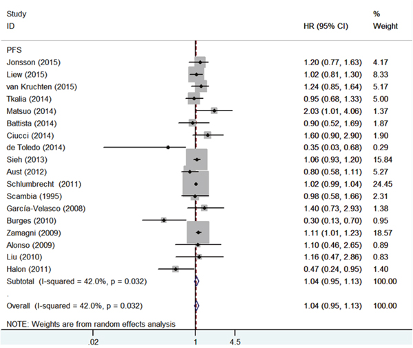Forest plot of HR and 95% CI in the meta-analysis of the association between estrogen receptor expression and time to tumor progression of ovarian cancer patients.
