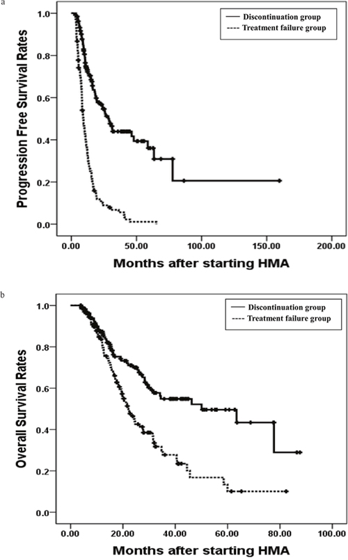 The 3 years progression free survival rates (PFS) and overall survival rates(OS).